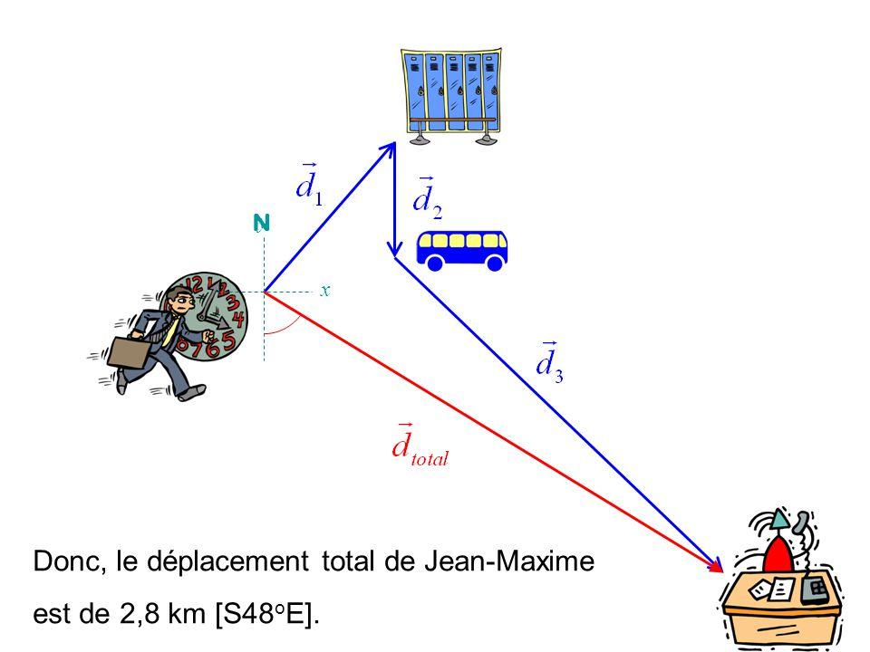 Donc, le déplacement total de Jean-Maxime est de 2,8 km [S48oE].